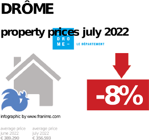 average property price in the region Drôme, January 2021