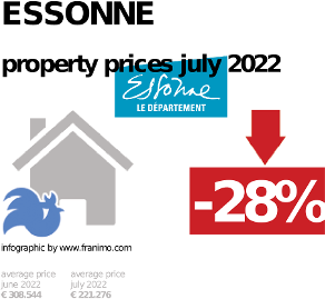 average property price in the region Essonne, October 2020
