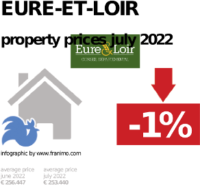average property price in the region Eure-et-Loir, October 2020