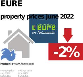average property price in the region Eure, October 2020