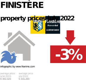 average property price in the region Finistère, October 2020