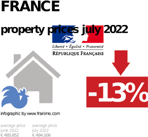average property price in the region France, October 2020