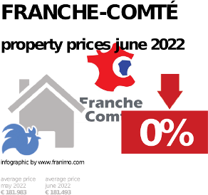 average property price in the region Franche-Comté, October 2020