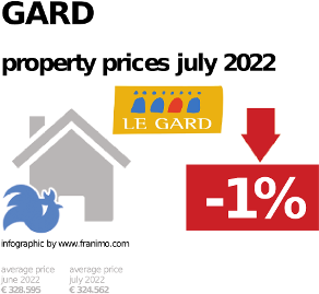 average property price in the region Gard, January 2021