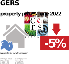 average property price in the region Gers, October 2020