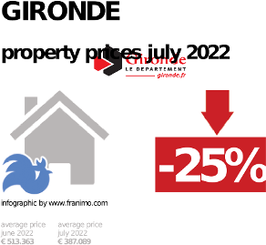 average property price in the region Gironde, October 2020