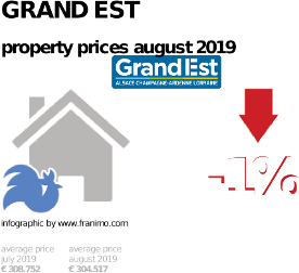 average property price in the region Grand Est, October 2020