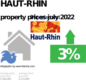 average property price in the region Haut-Rhin, October 2020