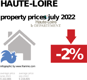 average property price in the region Haute-Loire, October 2020