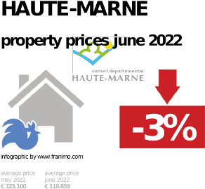 average property price in the region Haute-Marne, October 2020