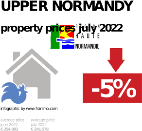 average property price in the region Upper Normandy, October 2020