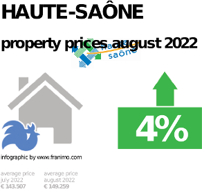 average property price in the region Haute-Saône, February 2019