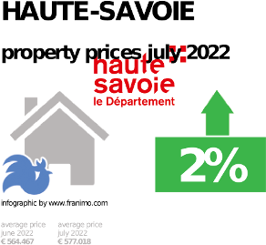 average property price in the region Haute-Savoie, January 2021