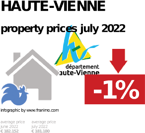 average property price in the region Haute-Vienne, October 2020