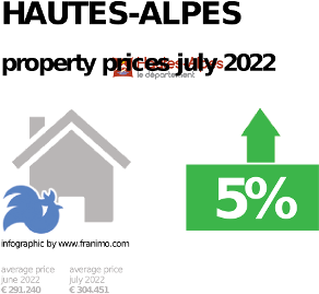 average property price in the region Hautes-Alpes, October 2020