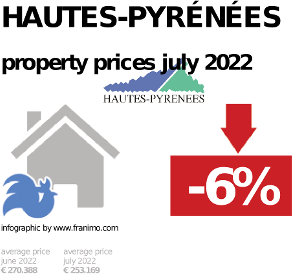 average property price in the region Hautes-Pyrénées, October 2020