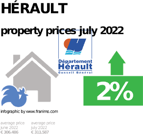 average property price in the region Hérault, October 2020