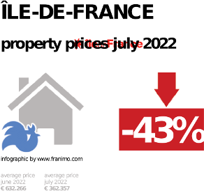 average property price in the region Île-de-France, October 2020