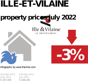 average property price in the region Ille-et-Vilaine, October 2020