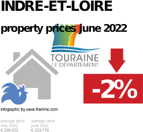 average property price in the region Indre-et-Loire, October 2020