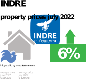 average property price in the region Indre, October 2020