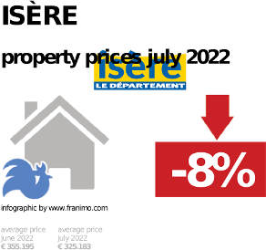 average property price in the region Isère, October 2020