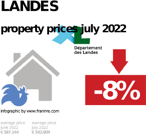 average property price in the region Landes, January 2021