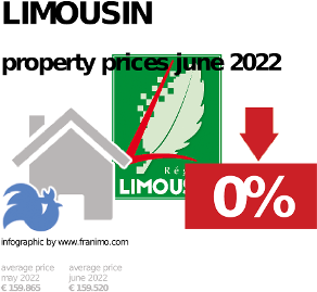 average property price in the region Limousin, October 2020
