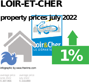 average property price in the region Loir-et-Cher, January 2021