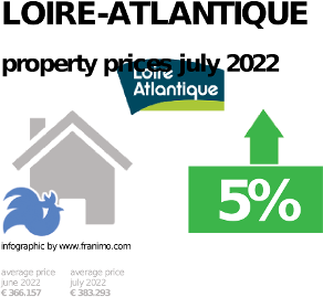 average property price in the region Loire-Atlantique, October 2020