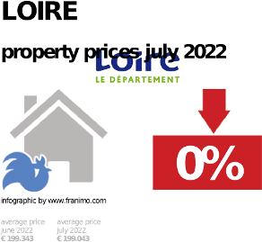 average property price in the region Loire, October 2020