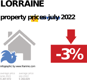 average property price in the region Lorraine, October 2020