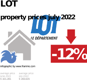 average property price in the region Lot, October 2020