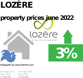 average property price in the region Lozère, February 2019