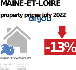 average property price in the region Maine-et-Loire, October 2020