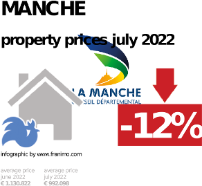 average property price in the region Manche, October 2020