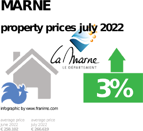 average property price in the region Marne, October 2020