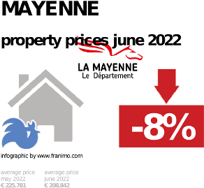 average property price in the region Mayenne, October 2020