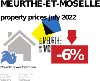 average property price in the region Meurthe-et-Moselle, October 2020