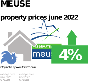 average property price in the region Meuse, October 2020