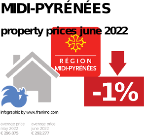 average property price in the region Midi-Pyrénées, February 2019