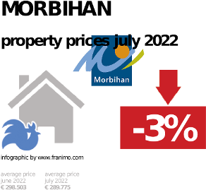 average property price in the region Morbihan, February 2019