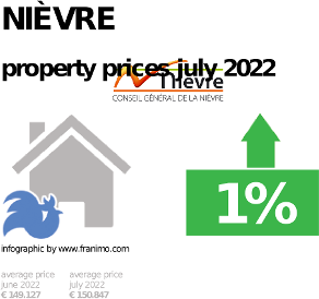 average property price in the region Nièvre, October 2020