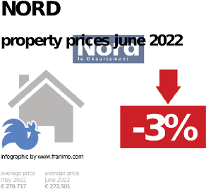 average property price in the region Nord, October 2020