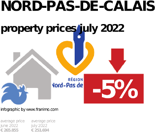 average property price in the region Nord-Pas-de-Calais, October 2020