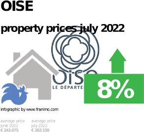 average property price in the region Oise, October 2020
