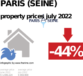 average property price in the region Paris (Seine), January 2021