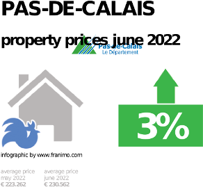 average property price in the region Pas-de-Calais, January 2021