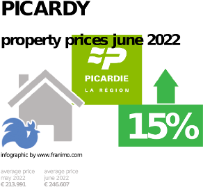 average property price in the region Picardy, October 2020