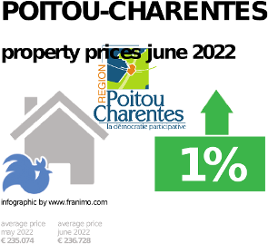 average property price in the region Poitou-Charentes, October 2020